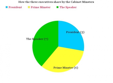 How 3 Top Officials Agreed on the Cabinet